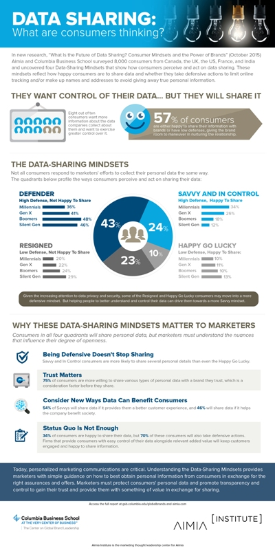 Data Sharing Mindsets Infographic